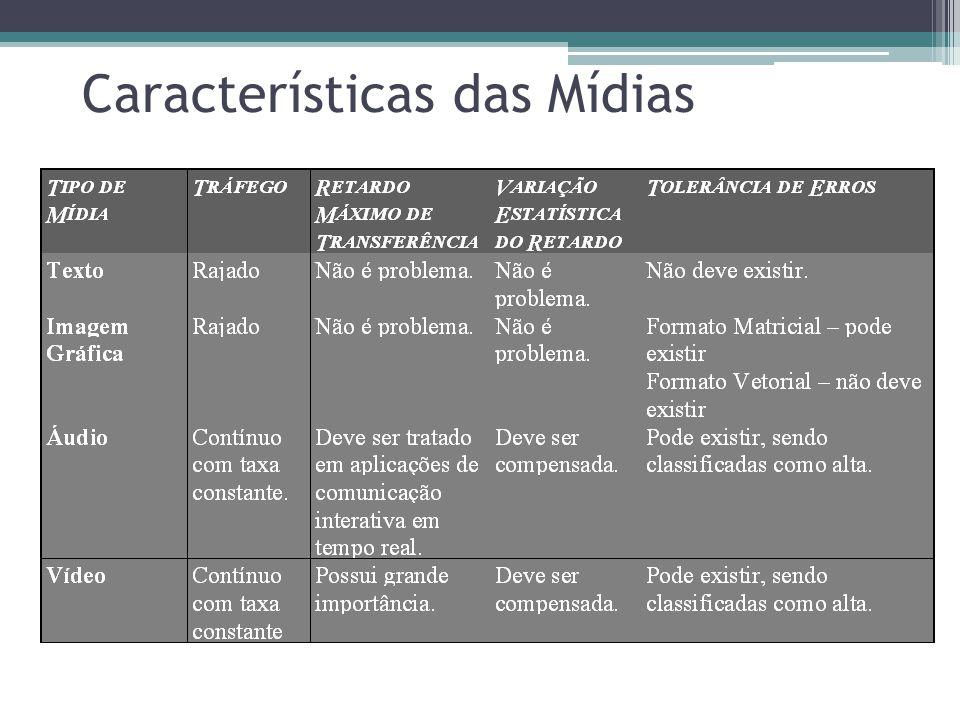 Características das Mídias