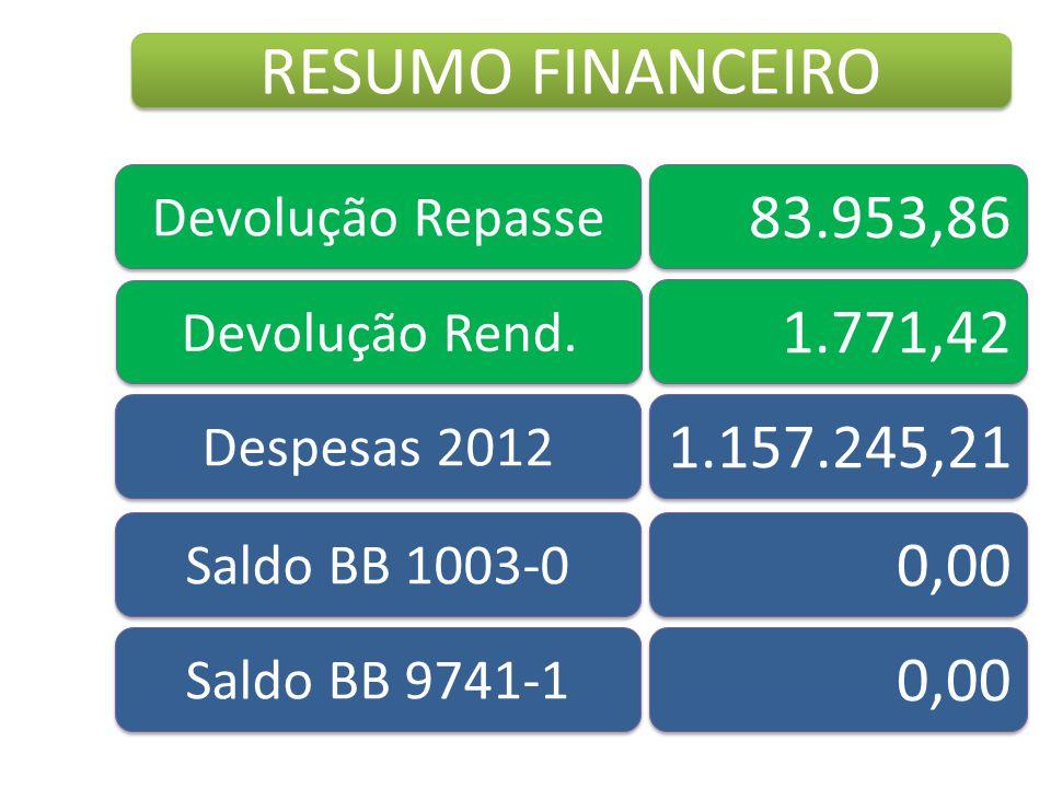 Devolução Repasse 83.953,86 Devolução Rend. Despesas 2012 1.771,42 1.157.245,21 Saldo BB 1003-0 0,00 Saldo BB 9741-1 0,00 RESUMO FINANCEIRO
