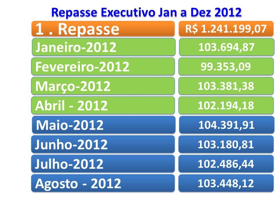 1. Repasse Repasse Executivo Jan a Dez 2012 R$ 1.241.199,07 Janeiro-2012 103.694,87 Fevereiro-2012 99.353,09 Março-2012 103.381,38 Abril - 2012 102.19