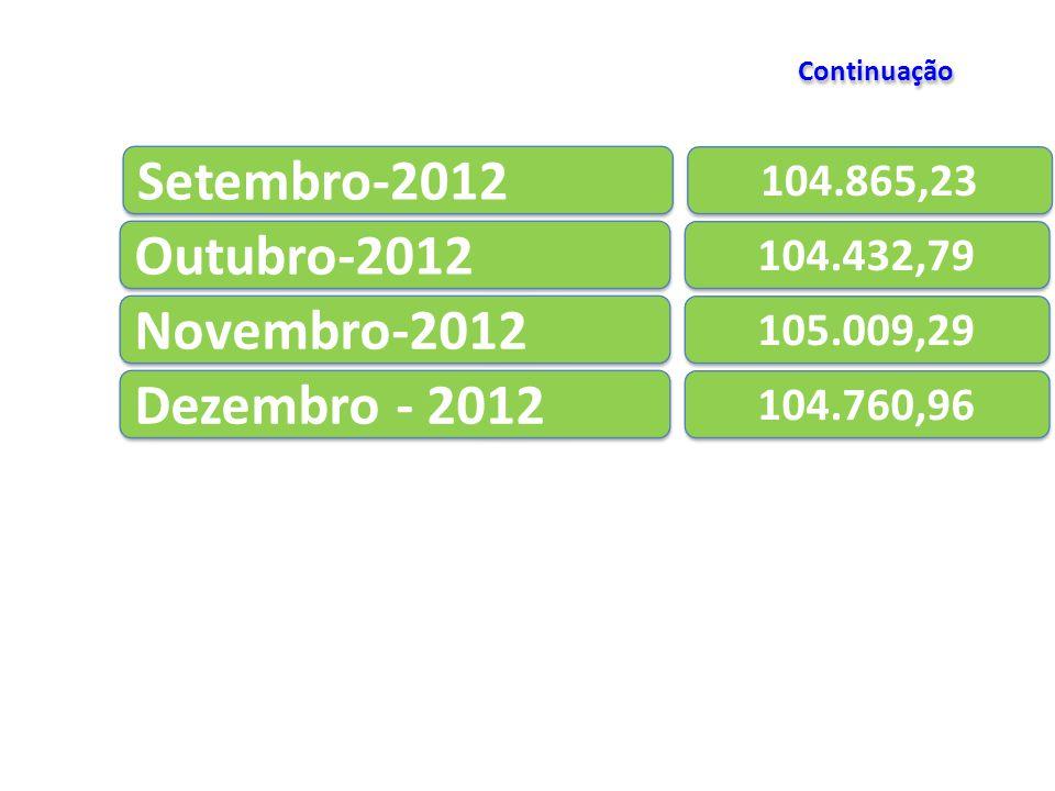 Setembro-2012 104.865,23 Outubro-2012 104.432,79 Novembro-2012 105.009,29 Dezembro - 2012 104.760,96 Continuação