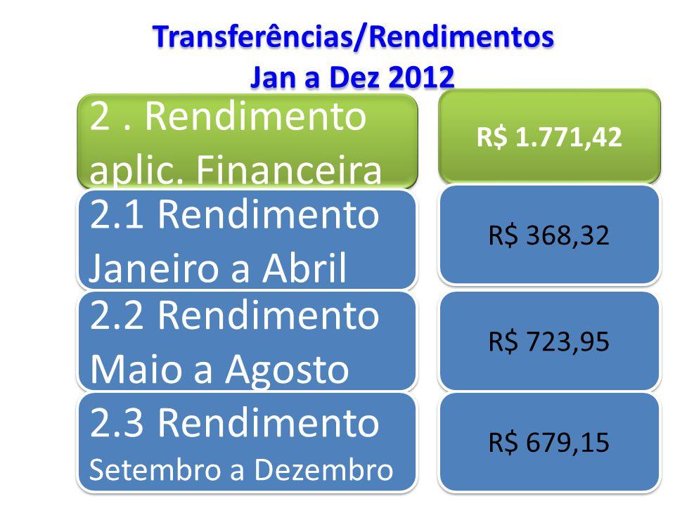 Transferências/Rendimentos Jan a Dez 2012 Transferências/Rendimentos Jan a Dez 2012 2. Rendimento aplic. Financeira R$ 1.771,42 2.1 Rendimento Janeiro