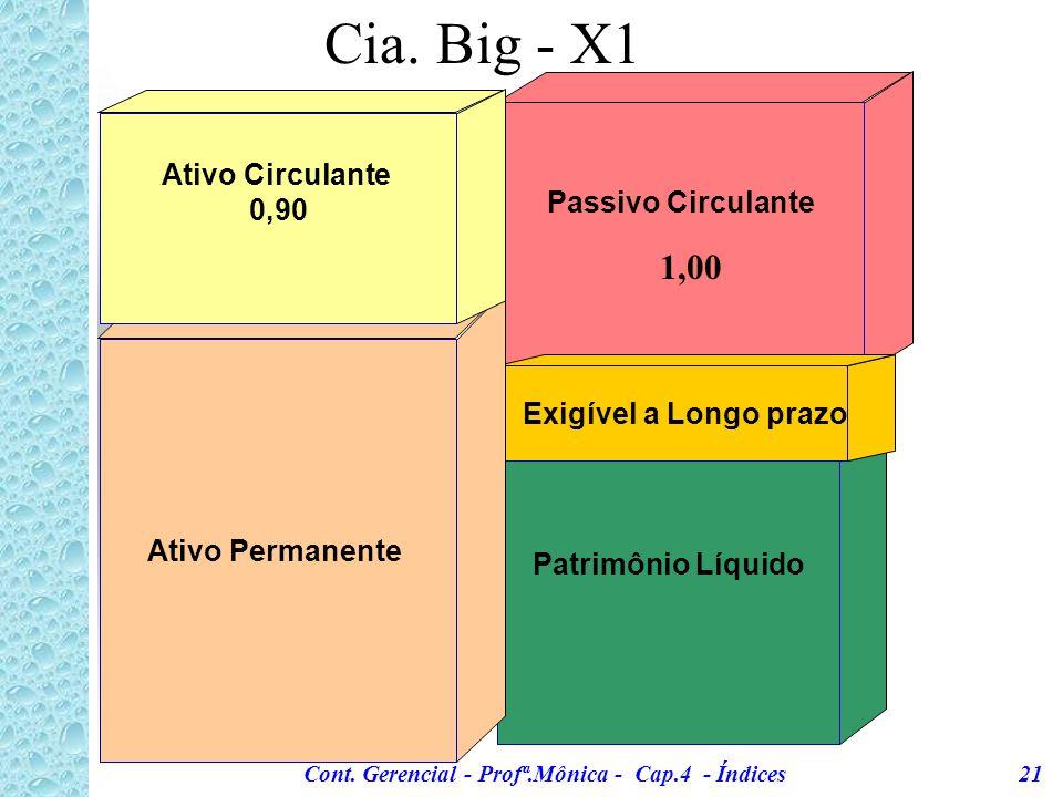 Cont. Gerencial - Profª.Mônica - Cap.4 - Índices 20 Cia.Big - Exemplo 3: 19x1 19x2 Disponível/Aplicação Financ. 163.364107.224 Clientes 1.045.640 1.12