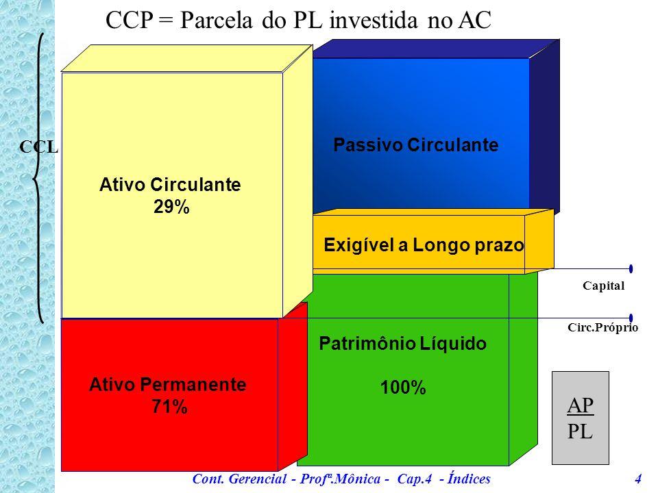 Cont.Gerencial - Profª.Mônica - Cap.4 - Índices 24 4.