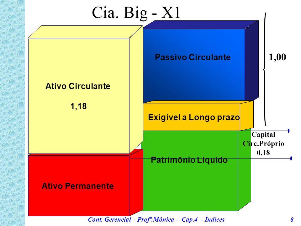 Cont. Gerencial - Profª.Mônica - Cap.4 - Índices 7 Cia.Big - Exemplo 1: 19x1 19x2 Ativo Circulante 1.960.480 2.269.171 Passivo Circulante 1.340.957 1.