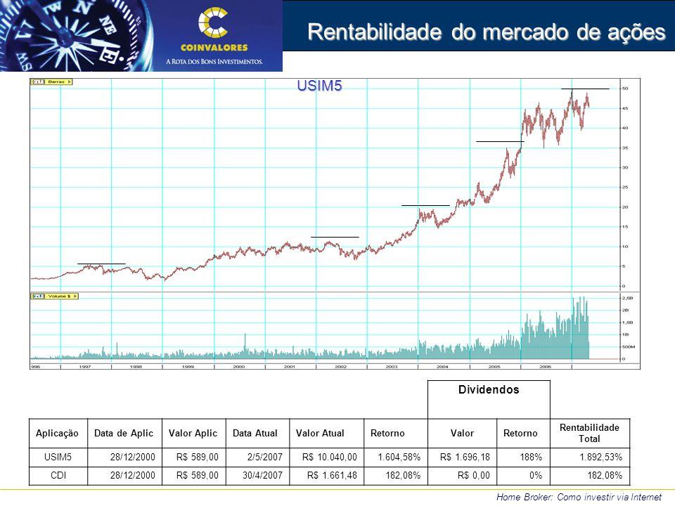Rentabilidade do mercado de ações Home Broker: Como investir via Internet USIM5 Dividendos AplicaçãoData de AplicValor AplicData AtualValor AtualRetor