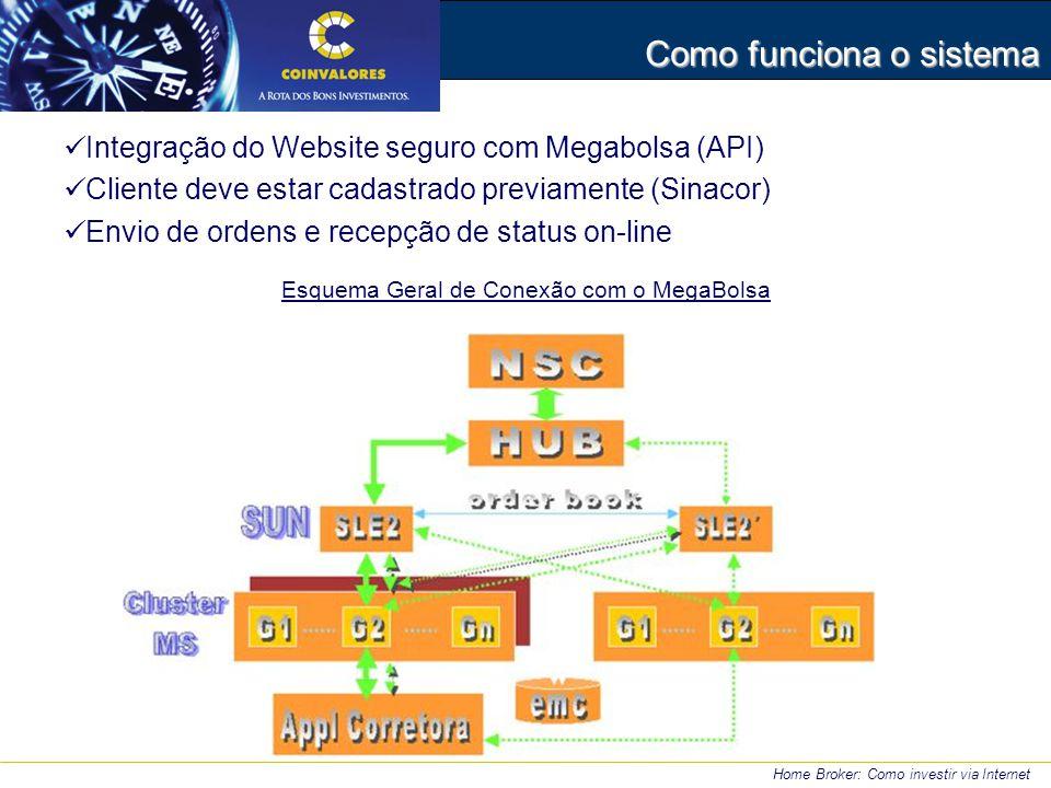Como funciona o sistema Integração do Website seguro com Megabolsa (API) Cliente deve estar cadastrado previamente (Sinacor) Envio de ordens e recepção de status on-line Esquema Geral de Conexão com o MegaBolsa Home Broker: Como investir via Internet