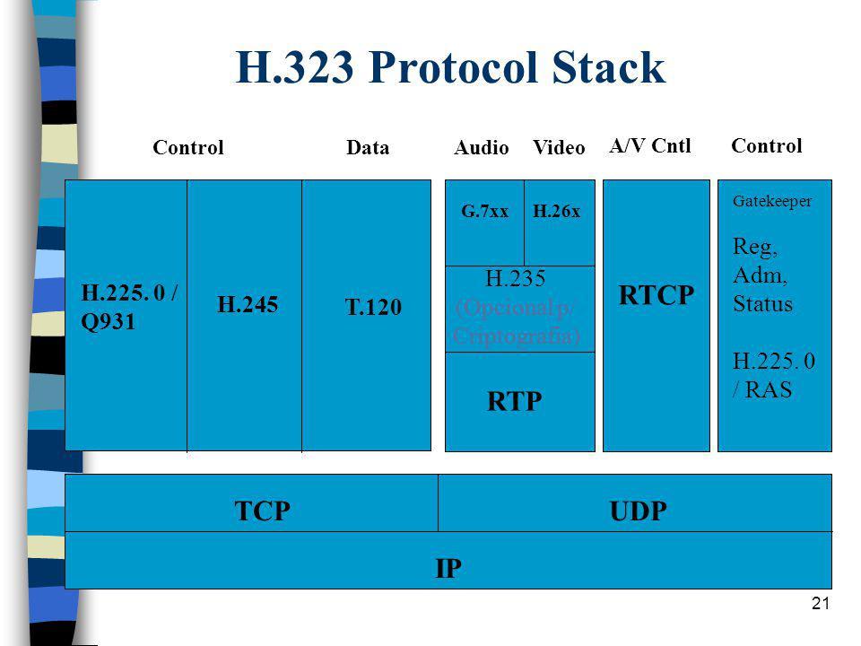 21 H.323 Protocol Stack TCPUDP IP H.225. 0 / Q931 ControlData T.120 H.245 G.7xxH.26x RTP RTCP Gatekeeper Reg, Adm, Status H.225. 0 / RAS AudioVideo A/