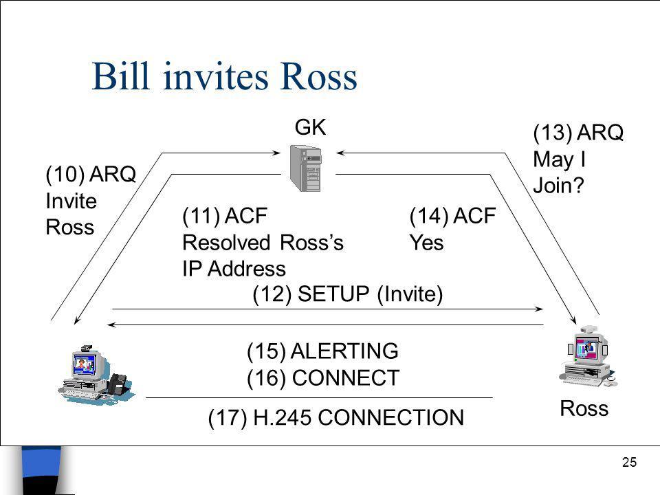 25 Bill invites Ross PictureTel Ross GK (10) ARQ Invite Ross (11) ACF Resolved Ross's IP Address (12) SETUP (Invite) (13) ARQ May I Join? (14) ACF Yes