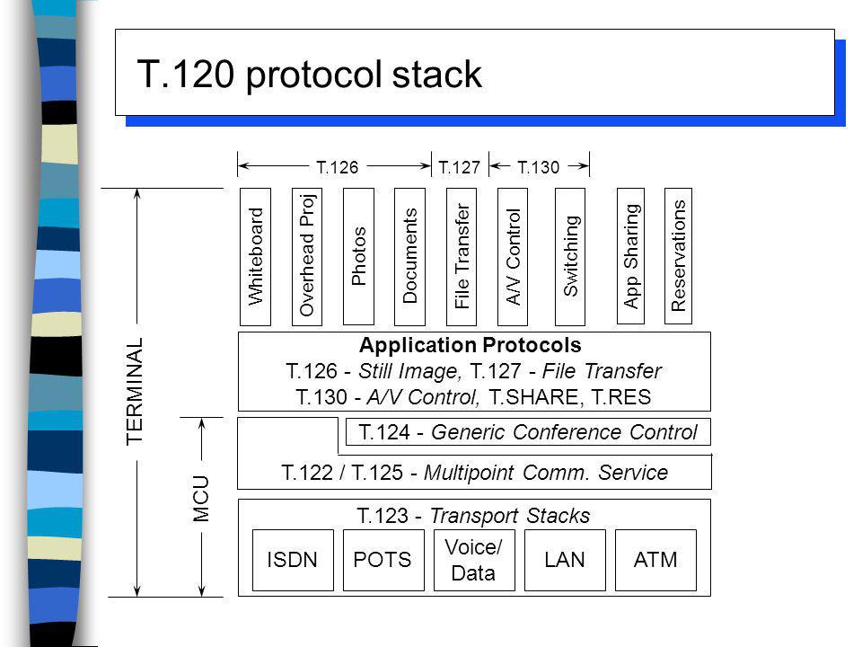 T.120 protocol stack WhiteboardOverhead Proj Photos DocumentsFile Transfer App SharingReservations A/V Control Application Protocols T.126 - Still Ima