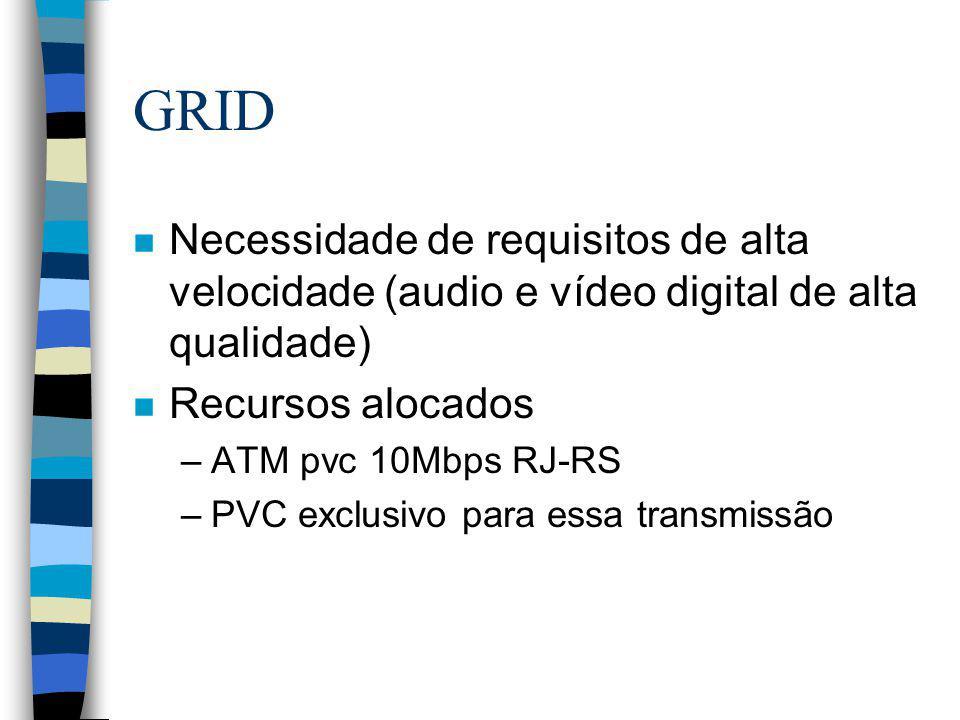 GRID n Necessidade de requisitos de alta velocidade (audio e vídeo digital de alta qualidade) n Recursos alocados –ATM pvc 10Mbps RJ-RS –PVC exclusivo