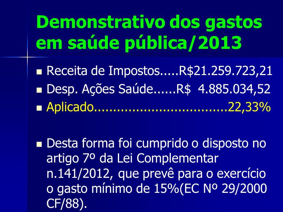 Demonstrativo dos gastos em saúde pública/2013 Receita de Impostos.....R$21.259.723,21 Desp.