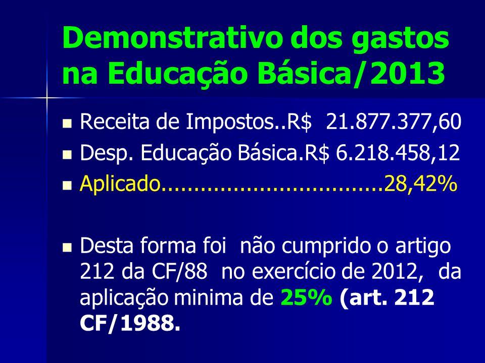 Demonstrativo dos gastos na Educação Básica/2013 Receita de Impostos..R$ 21.877.377,60 Desp.