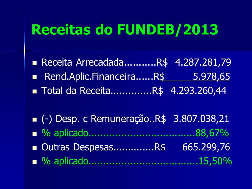 Receitas do FUNDEB/2013 Receita Arrecadada...........R$ 4.287.281,79 Rend.Aplic.Financeira......R$ _ 5.978,65 Total da Receita..............R$ 4.293.260,44 (-) Desp.