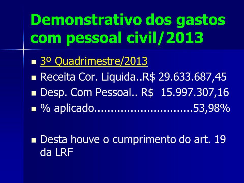Demonstrativo dos gastos com pessoal civil/2013 3º Quadrimestre/2013 Receita Cor.