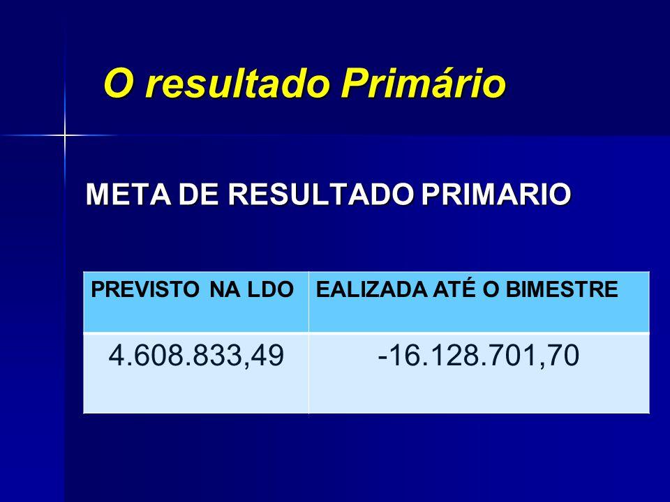 O resultado Primário META DE RESULTADO PRIMARIO PREVISTO NA LDOEALIZADA ATÉ O BIMESTRE 4.608.833,49-16.128.701,70