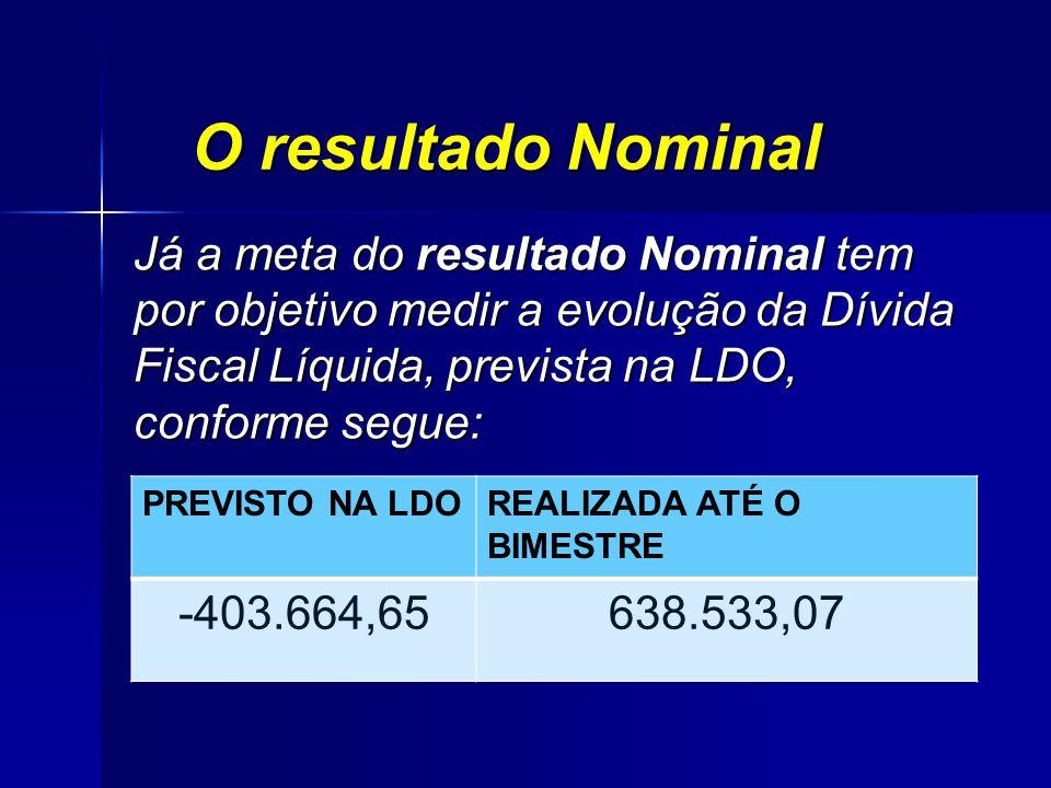O resultado Nominal Já a meta do resultado Nominal tem por objetivo medir a evolução da Dívida Fiscal Líquida, prevista na LDO, conforme segue: PREVISTO NA LDOREALIZADA ATÉ O BIMESTRE -403.664,65638.533,07