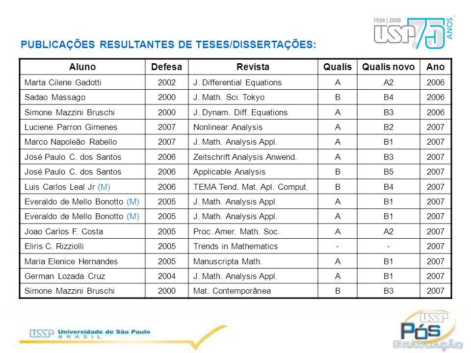 PUBLICAÇÕES RESULTANTES DE TESES/DISSERTAÇÕES: AlunoDefesaRevistaQualisQualis novoAno Marta Cilene Gadotti2002J.