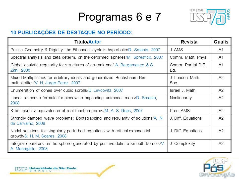 Programas 6 e 7 10 PUBLICAÇÕES DE DESTAQUE NO PERÍODO: Título/AutorRevistaQualis Puzzle Geometry & Rigidity: the Fibonacci cycle is hyperbolic/D.