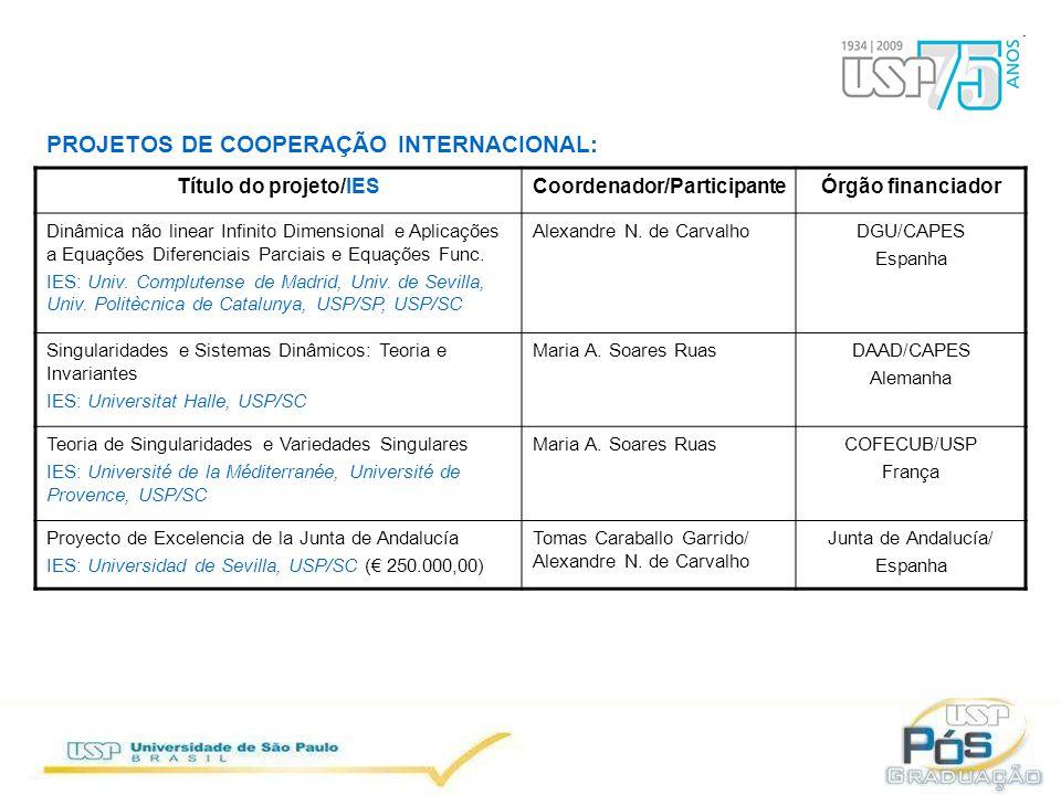 PROJETOS DE COOPERAÇÃO INTERNACIONAL: Título do projeto/IESCoordenador/ParticipanteÓrgão financiador Dinâmica não linear Infinito Dimensional e Aplicações a Equações Diferenciais Parciais e Equações Func.