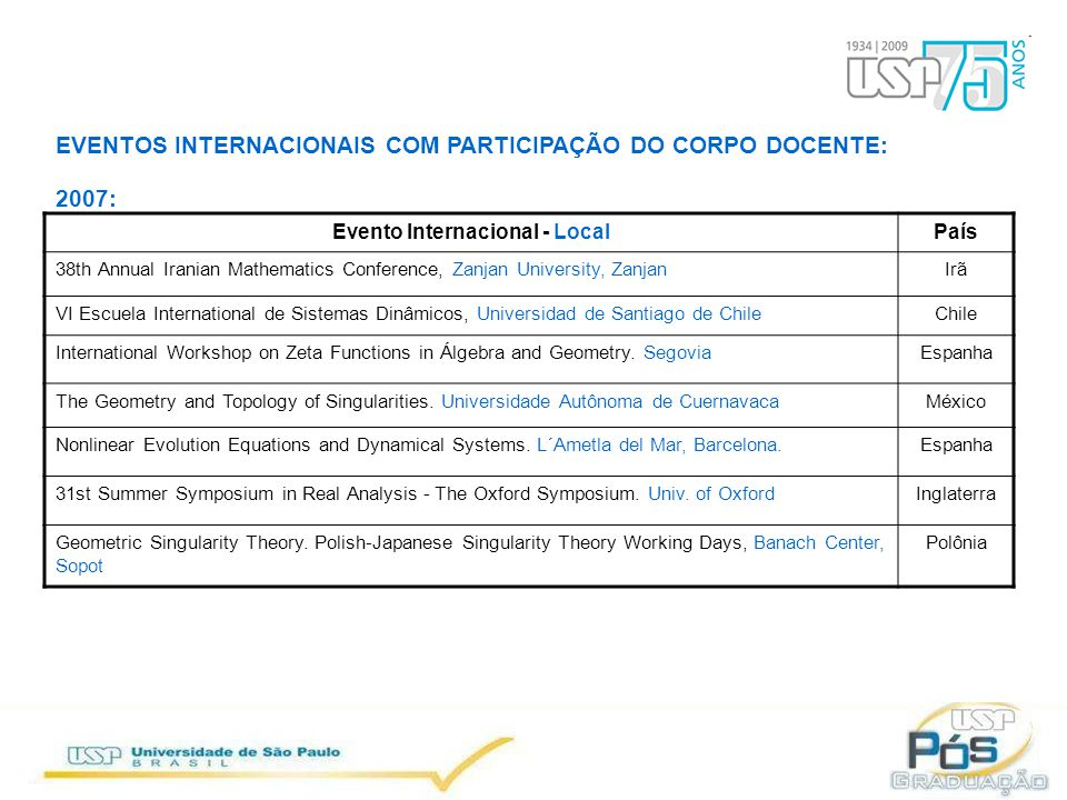 EVENTOS INTERNACIONAIS COM PARTICIPAÇÃO DO CORPO DOCENTE: Evento Internacional - LocalPaís 38th Annual Iranian Mathematics Conference, Zanjan University, ZanjanIrã VI Escuela International de Sistemas Dinâmicos, Universidad de Santiago de ChileChile International Workshop on Zeta Functions in Álgebra and Geometry.