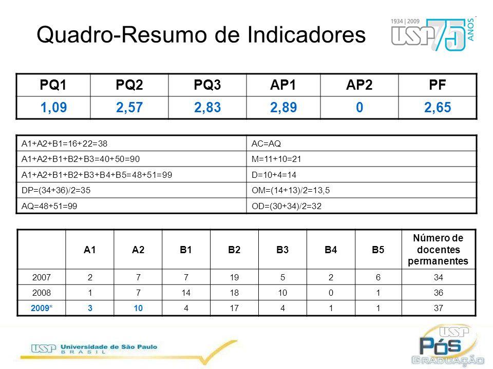 Quadro-Resumo de Indicadores PQ1PQ2PQ3AP1AP2PF 1,092,572,832,8902,65 A1A2B1B2B3B4B5 Número de docentes permanentes 20072771952634 2008171418100136 2009*31041741137 A1+A2+B1=16+22=38AC=AQ A1+A2+B1+B2+B3=40+50=90M=11+10=21 A1+A2+B1+B2+B3+B4+B5=48+51=99D=10+4=14 DP=(34+36)/2=35OM=(14+13)/2=13,5 AQ=48+51=99OD=(30+34)/2=32