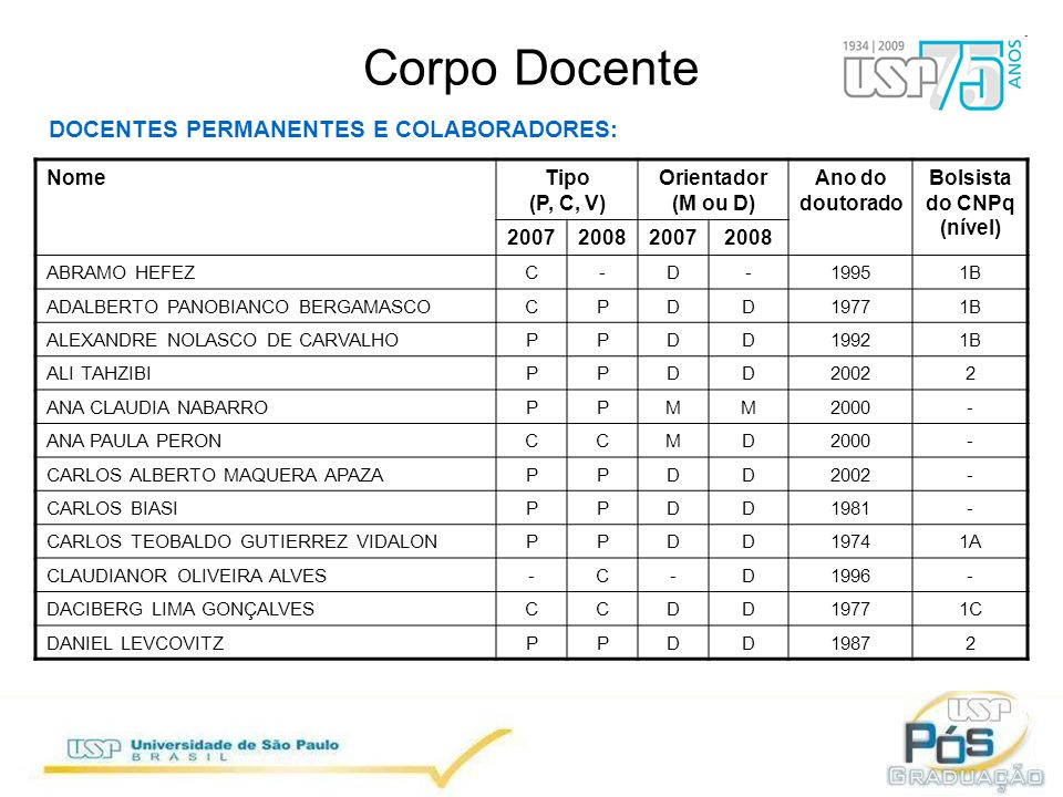 Corpo Docente DOCENTES PERMANENTES E COLABORADORES: NomeTipo (P, C, V) Orientador (M ou D) Ano do doutorado Bolsista do CNPq (nível) 2007200820072008 ABRAMO HEFEZC-D-19951B ADALBERTO PANOBIANCO BERGAMASCOCPDD19771B ALEXANDRE NOLASCO DE CARVALHOPPDD19921B ALI TAHZIBIPPDD20022 ANA CLAUDIA NABARROPPMM2000- ANA PAULA PERONCCMD2000- CARLOS ALBERTO MAQUERA APAZAPPDD2002- CARLOS BIASIPPDD1981- CARLOS TEOBALDO GUTIERREZ VIDALONPPDD19741A CLAUDIANOR OLIVEIRA ALVES-C-D1996- DACIBERG LIMA GONÇALVESCCDD19771C DANIEL LEVCOVITZPPDD19872