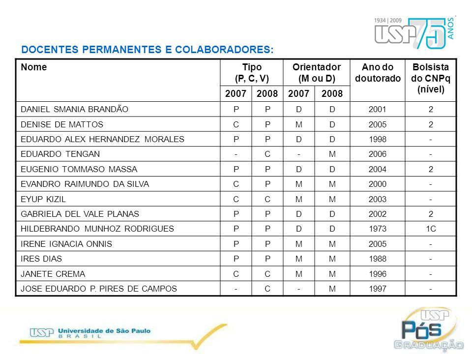 DOCENTES PERMANENTES E COLABORADORES: NomeTipo (P, C, V) Orientador (M ou D) Ano do doutorado Bolsista do CNPq (nível) 2007200820072008 LUIZ AUGUSTO DA COSTA LADEIRAPCDD1981- MA TO FUPPDD19952 MARCELO JOSÉ SAIAPPDD19911D MARCIA CRISTINA A.