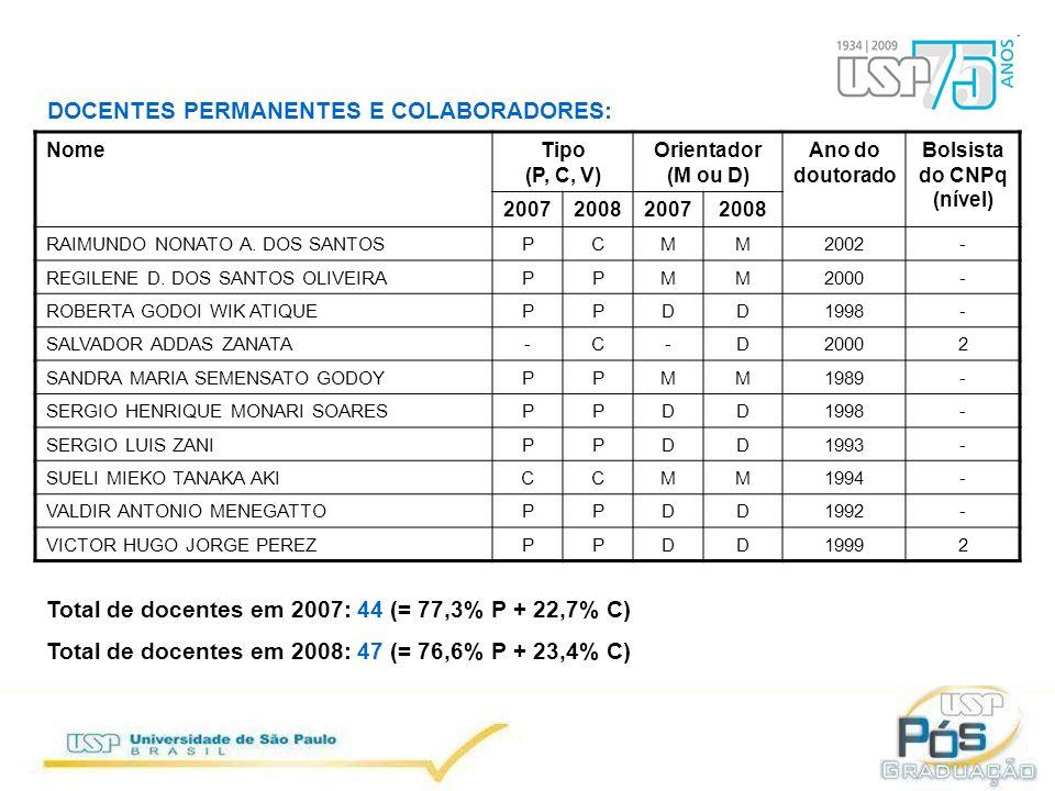 NomeTipo (P, C, V) Orientador (M ou D) Ano do doutorado Bolsista do CNPq (nível) 2007200820072008 RAIMUNDO NONATO A.