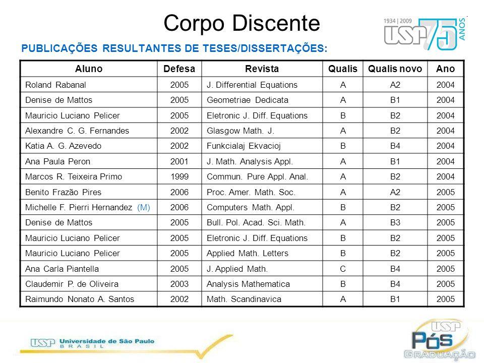 OUTROS DESTAQUES DO TRIÊNIO 2007-2009: 2007: Tese recebeu menção honrosa no Prêmio CAPES de TESES 2007 ; 1o aluno de DO formou-se pelo Programa de Co-Tutela Brasil-França ; Olimpíada São-carlense de Matemática.