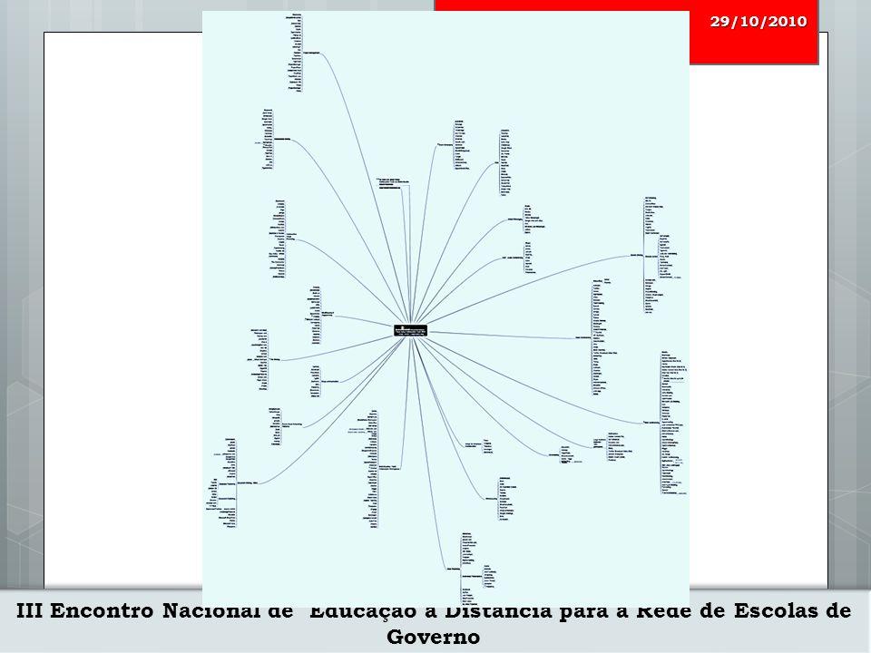 III Encontro Nacional de Educação a Distância para a Rede de Escolas de Governo 29/10/2010 Ferramentas Colaborativas