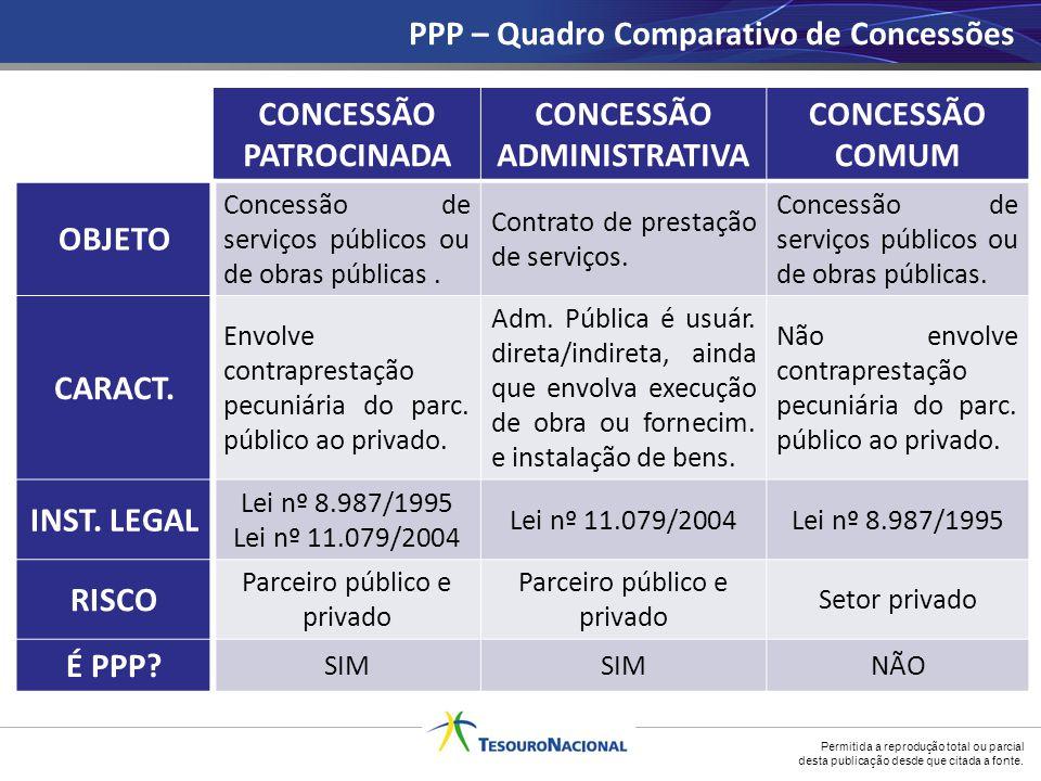 Permitida a reprodução total ou parcial desta publicação desde que citada a fonte. PPP – Quadro Comparativo de Concessões CONCESSÃO PATROCINADA CONCES
