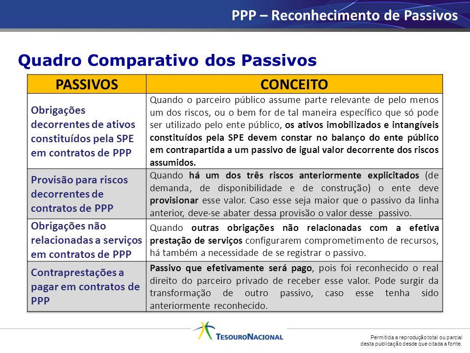 Permitida a reprodução total ou parcial desta publicação desde que citada a fonte. PPP – Reconhecimento de Passivos Quadro Comparativo dos Passivos