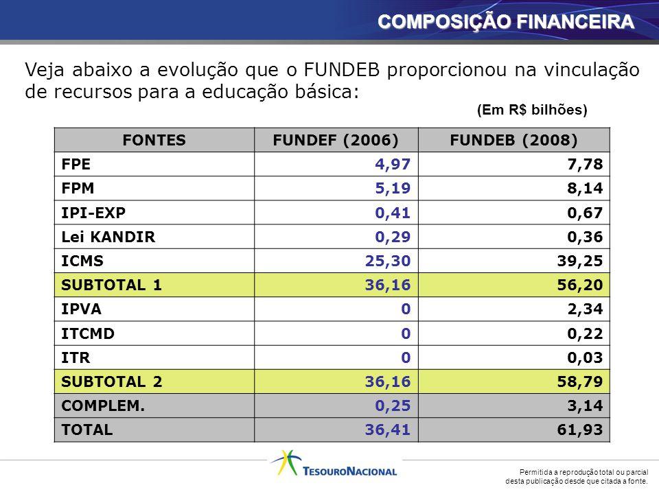 Investimento em infraestrutura → vital para o crescimento econômico; Recursos públicos (orçamentários) escassos: O custo da dívida pública é elevado; Exigência de equilíbrio das finanças públicas (e.g.