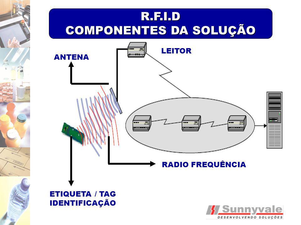 ANTENA RADIO FREQUÊNCIA ETIQUETA / TAG IDENTIFICAÇÃO R.F.I.D COMPONENTES DA SOLUÇÃO LEITOR