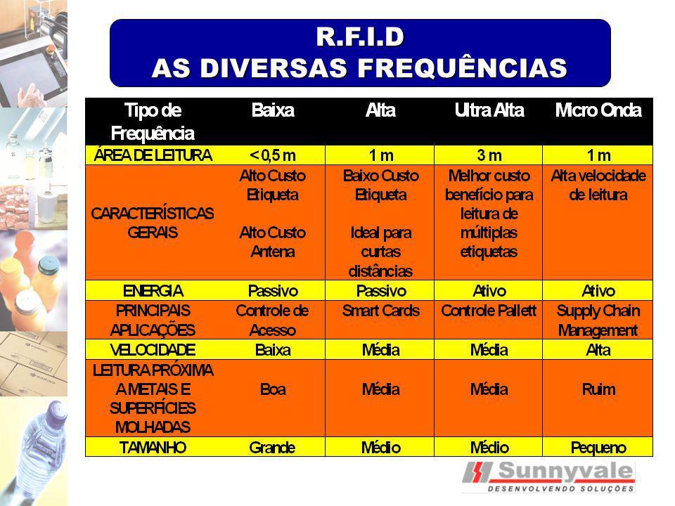 R.F.I.D AS DIVERSAS FREQUÊNCIAS