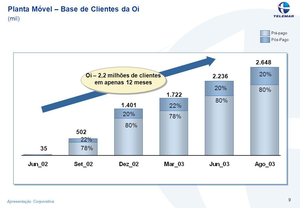 Apresentação Corporativa 9 Pré-pago Pós-Pago Planta Móvel – Base de Clientes da Oi (mil) 78% 22% 80% 20% 502 1.401 78% 22% 1.722 35 2.236 80% 20% Oi – 2,2 milhões de clientes em apenas 12 meses 2.648 80% 20%
