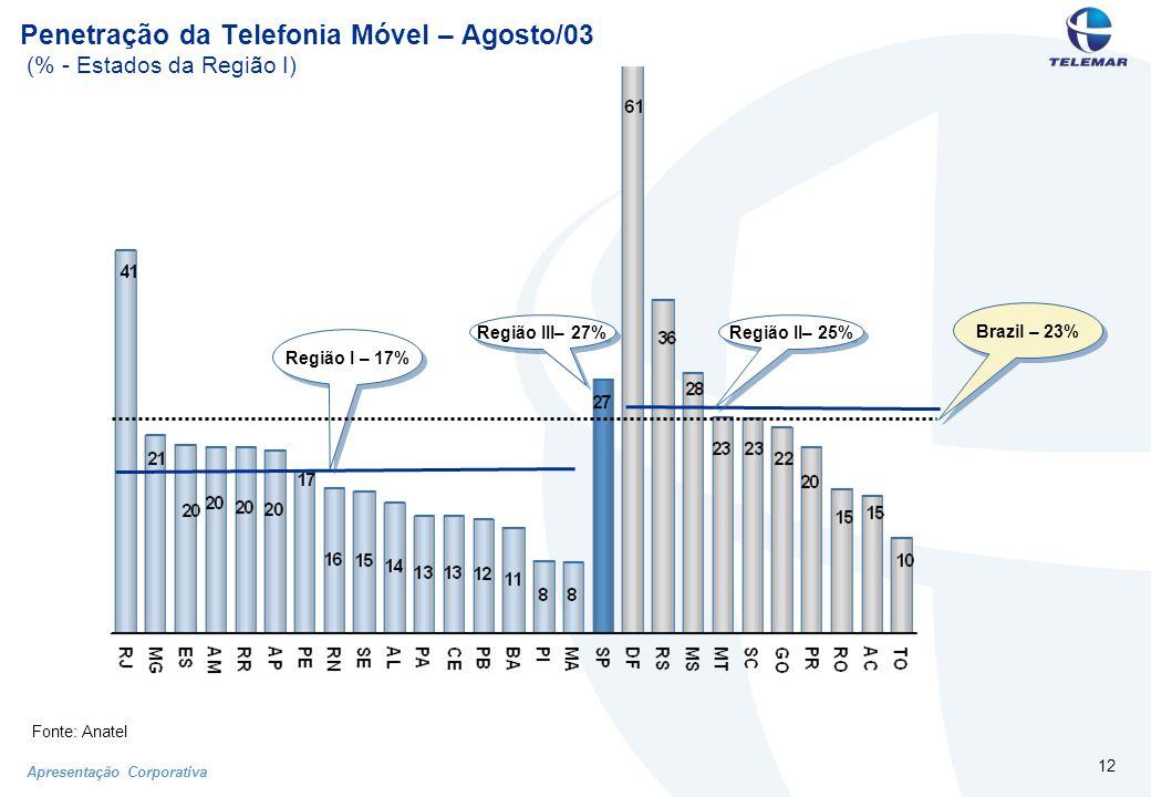 Apresentação Corporativa 12 Penetração da Telefonia Móvel – Agosto/03 (% - Estados da Região I) Região I – 17% Região III– 27% Região II– 25% Brazil – 23% Fonte: Anatel