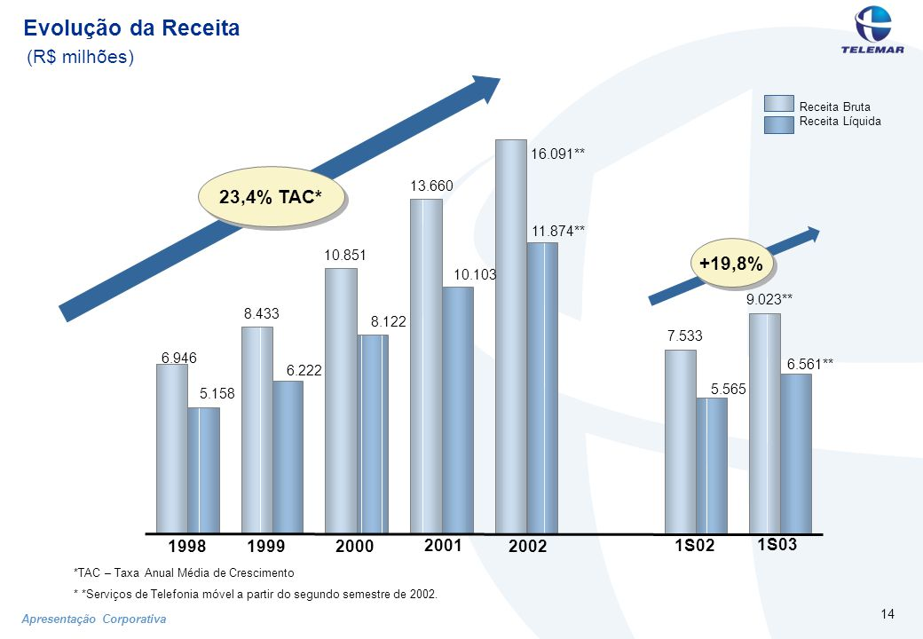 Apresentação Corporativa 14 Evolução da Receita (R$ milhões) Receita Bruta Receita Líquida *TAC – Taxa Anual Média de Crescimento * *Serviços de Telefonia móvel a partir do segundo semestre de 2002.