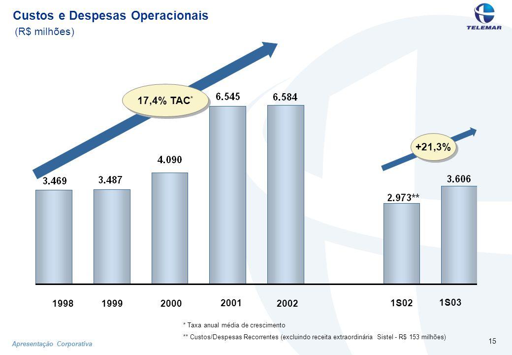 Apresentação Corporativa 15 Custos e Despesas Operacionais (R$ milhões) 1998199920002002 2001 1S02 1S03 * Taxa anual média de crescimento ** Custos/Despesas Recorrentes (excluindo receita extraordinária Sistel - R$ 153 milhões) 17,4% TAC * +21,3%