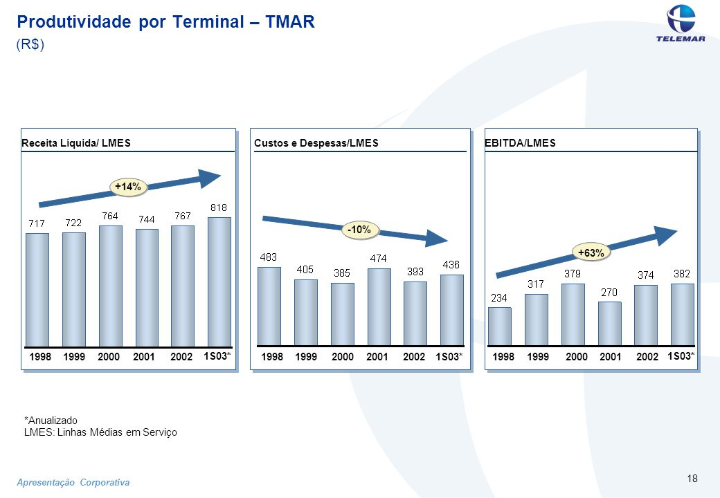 Apresentação Corporativa 18 Produtividade por Terminal – TMAR (R$) Custos e Despesas/LMESEBITDA/LMESReceita Líquida/ LMES 19981999200020012002 +14% -10% +63% 1998199920002001200219981999200020012002 1S03* *Anualizado LMES: Linhas Médias em Serviço