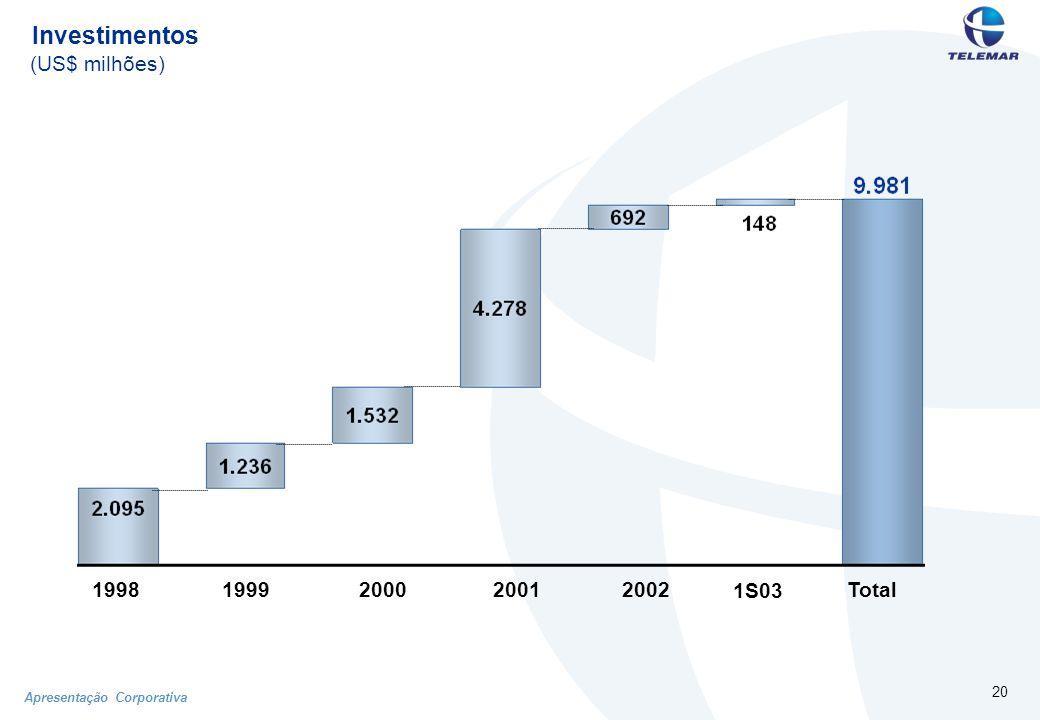 Apresentação Corporativa 20 (US$ milhões) Investimentos 19981999200020012002Total 1S03