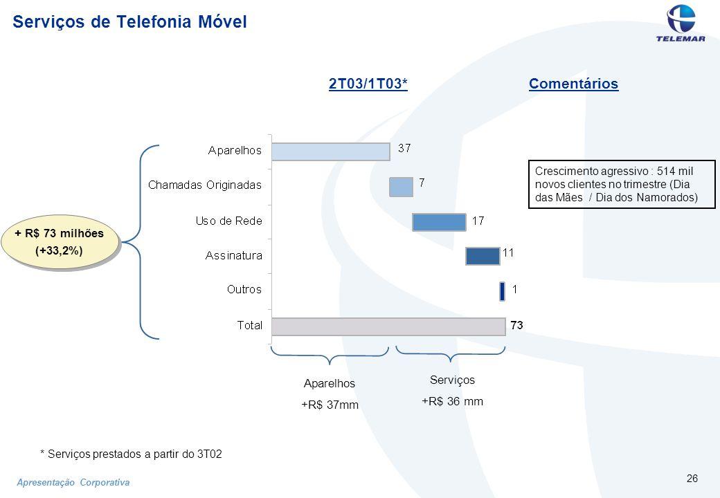 Apresentação Corporativa 26 Serviços de Telefonia Móvel 2T03/1T03* Comentários * Serviços prestados a partir do 3T02 Crescimento agressivo : 514 mil novos clientes no trimestre (Dia das Mães / Dia dos Namorados) Aparelhos +R$ 37mm Serviços +R$ 36 mm + R$ 73 milhões (+33,2%)
