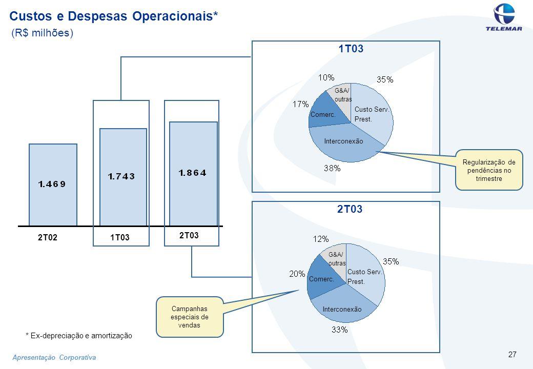 Apresentação Corporativa 27 Custos e Despesas Operacionais* (R$ milhões) *Ex-depreciação e amortização 2T021T03 2T03 Custo Serv.