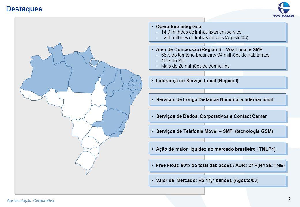 Apresentação Corporativa 2 Destaques Operadora integrada –14,9 milhões de linhas fixas em serviço – 2,6 milhões de linhas móveis (Agosto/03) Área de Concessão (Região I) – Voz Local e SMP –65% do território brasileiro/ 94 milhões de habitantes –40% do PIB –Mais de 20 milhões de domicílios Liderança no Serviço Local (Região I) Serviços de Longa Distância Nacional e Internacional Serviços de Telefonia Móvel – SMP (tecnologia GSM) Serviços de Dados, Corporativos e Contact Center Ação de maior liquidez no mercado brasileiro (TNLP4) Free Float: 80% do total das ações / ADR: 27%(NYSE:TNE) Valor de Mercado: R$ 14,7 bilhões (Agosto/03)