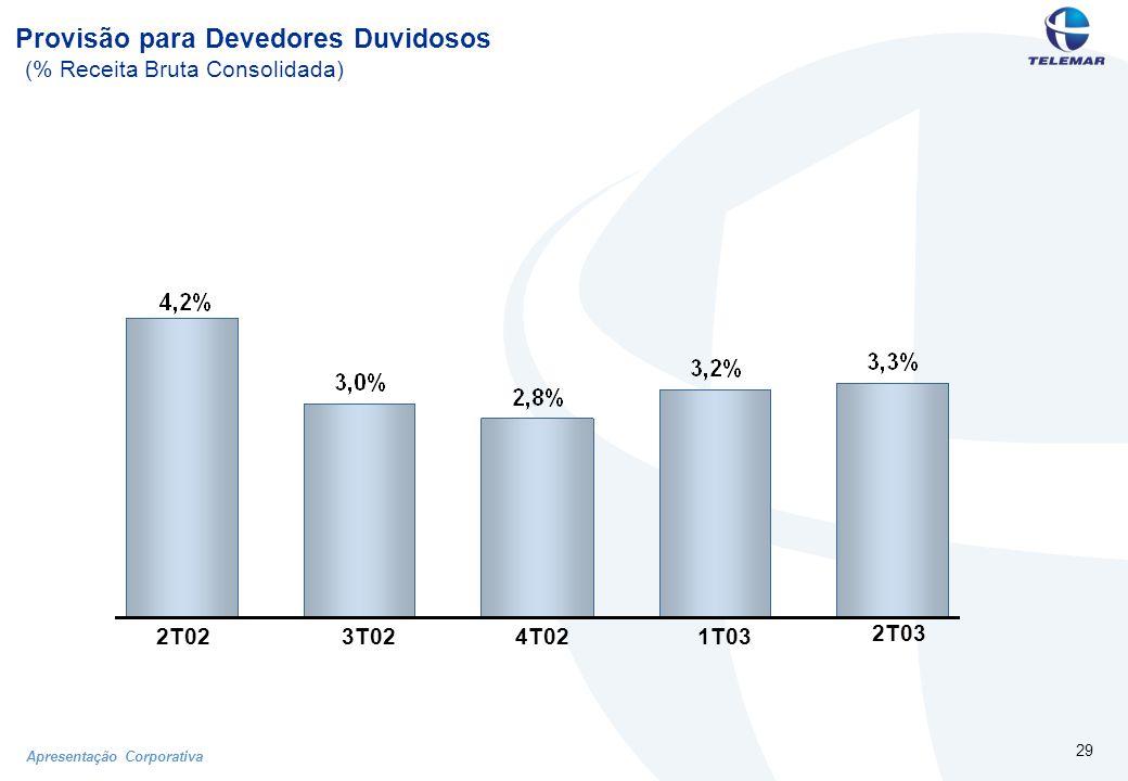 Apresentação Corporativa 29 Provisão para Devedores Duvidosos (% Receita Bruta Consolidada) 2T03 2T023T024T021T03