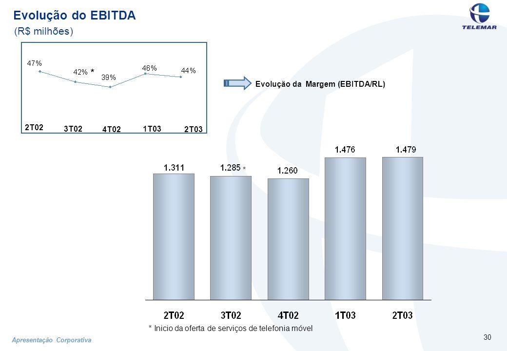 Apresentação Corporativa 30 Evolução do EBITDA (R$ milhões) * * Inicio da oferta de serviços de telefonia móvel 2T02 4T02 1T03 2T03 3T02 * Evolução da Margem (EBITDA/RL)