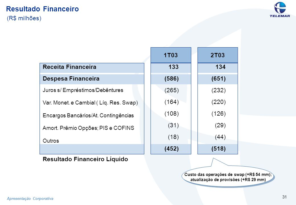 Apresentação Corporativa 31 Resultado Financeiro (R$ milhões) Custo das operações de swap (+R$ 54 mm); atualização de provisões (+R$ 29 mm) Receita Financeira Despesa Financeira Juros s/ Empréstimos/Debêntures Var.