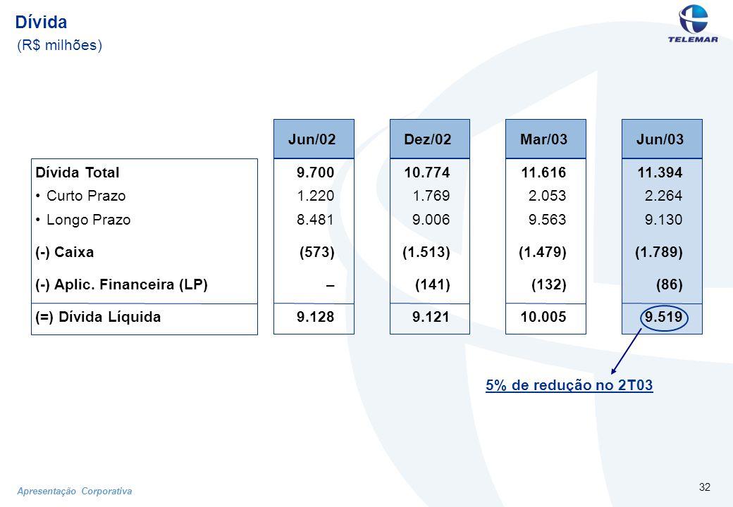 Apresentação Corporativa 32 Dívida (R$ milhões) 5% de redução no 2T03 Dívida Total Curto Prazo Longo Prazo (-) Caixa (-) Aplic.