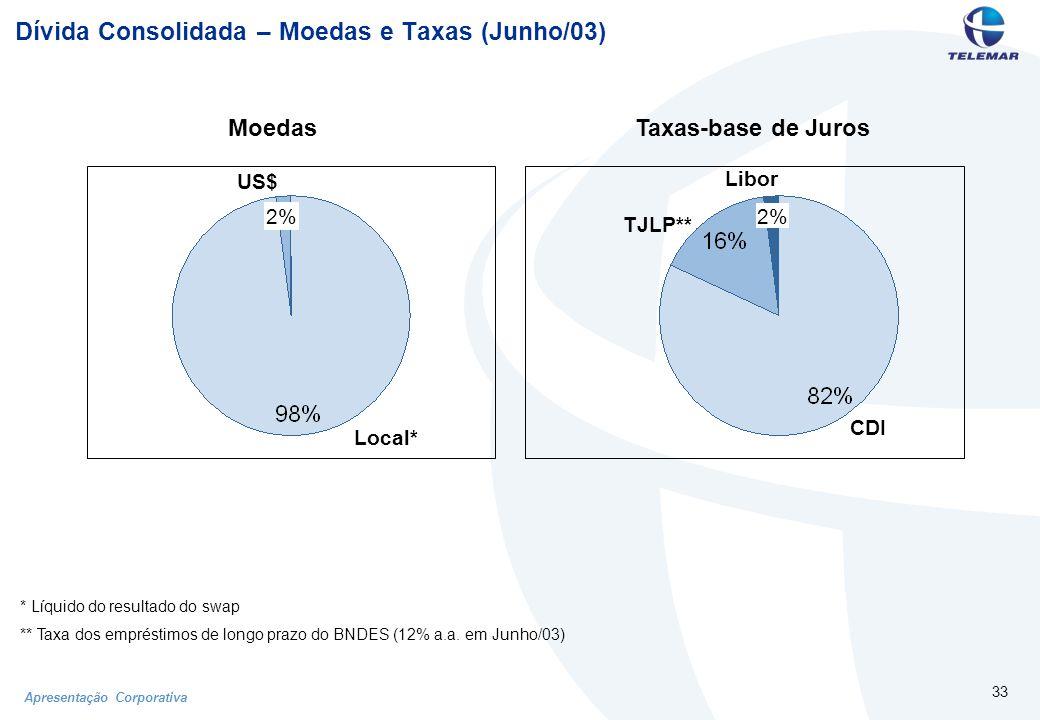 Apresentação Corporativa 33 Dívida Consolidada – Moedas e Taxas (Junho/03) MoedasTaxas-base de Juros * Líquido do resultado do swap ** Taxa dos empréstimos de longo prazo do BNDES (12% a.a.
