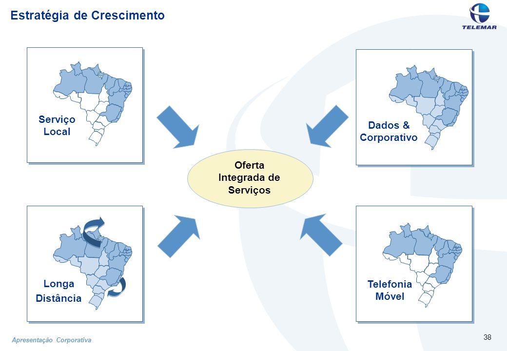 Apresentação Corporativa 38 Estratégia de Crescimento Dados & Corporativo Longa Distância Oferta Integrada de Serviços Telefonia Móvel Serviço Local